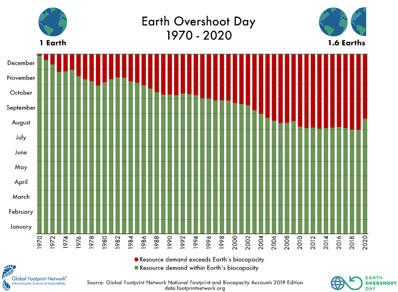 Notice back in the 1970s when we had half the people and we consumed a lot less per person, we were using about one planet's worth of biocapacity. It's going to take resolve and bold action to get us back to that level. (Image courtesy of the Global Footprint Network)